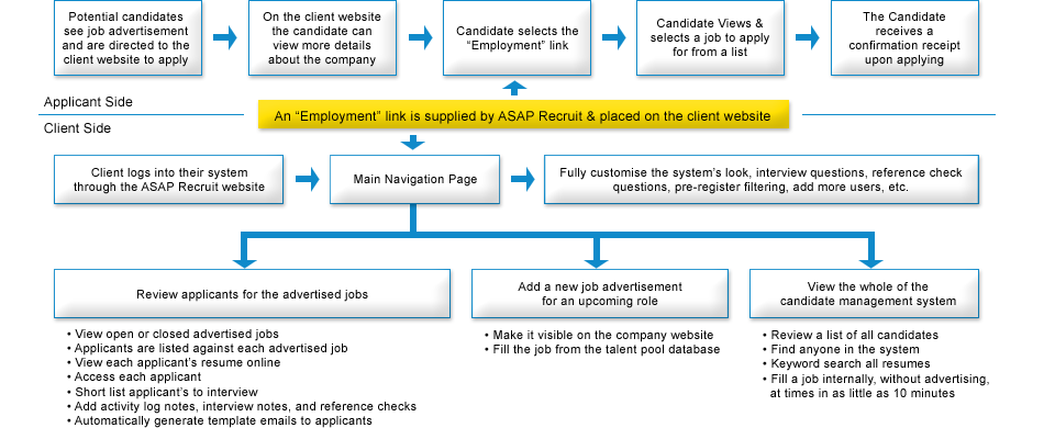 Recruitment System Workflow